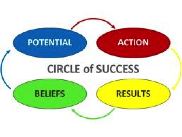 Dental Practice Management Circle of Success